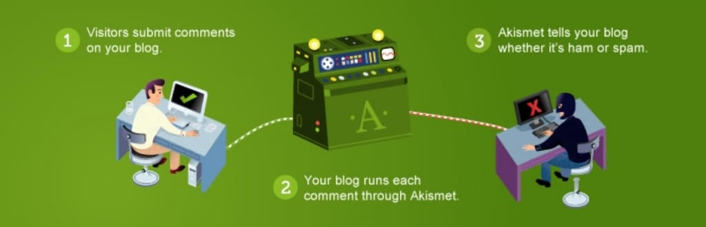 Akismet, plugin WordPress anti-spam
