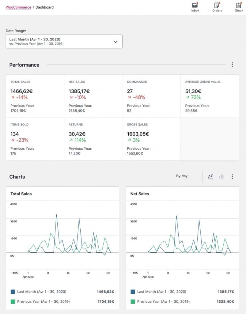 Tableau de bord de WooCommerce, l'extension WordPress de référence pour le e-commerce