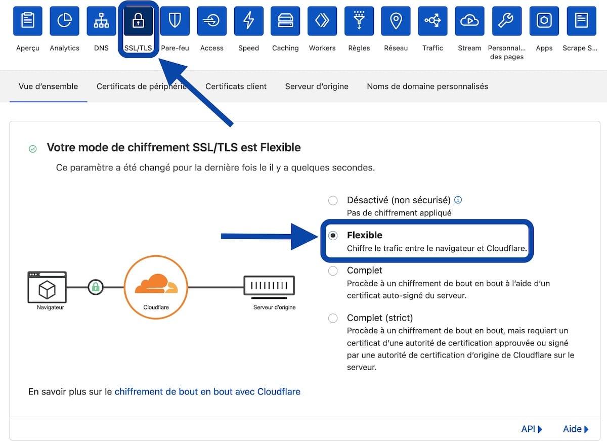 Chiffrement SSL flexible de Coudflare